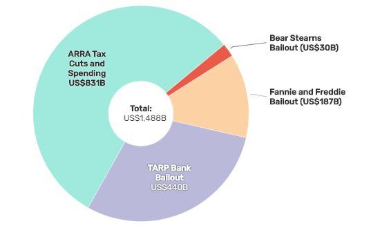 الازمة المالية العالمية 2008 | arabberg | عرب بيرغ